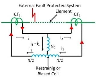 Differential protection Scheme:
