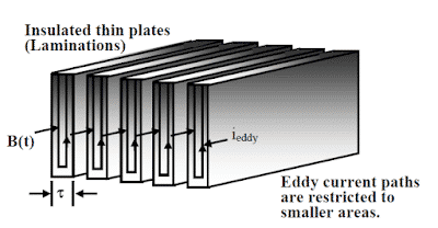 how lamination reduces the eddy current loss