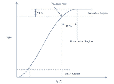 what is knee point voltage of CT? CT magnetization curve