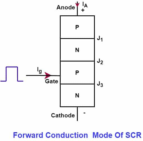 forward conduction mode of scr with Gate triggering
