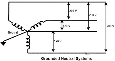 Difference between Earthing, Grounding and Neutral