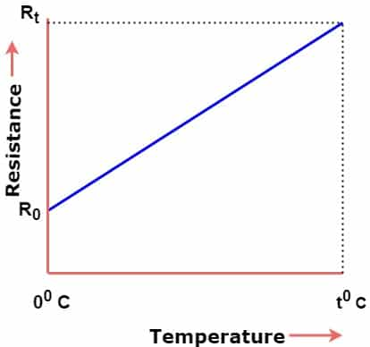 effect of temperature on conductor resistance
