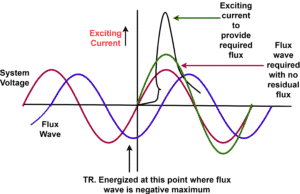 Transformer exciting current and flux graph