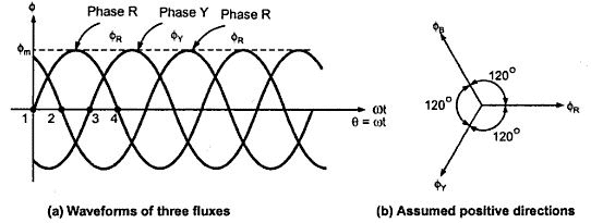 rotating magnetic field in induction motor