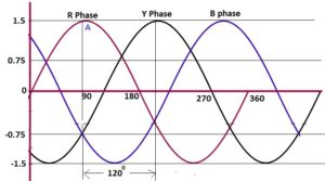 RYB phase sequence