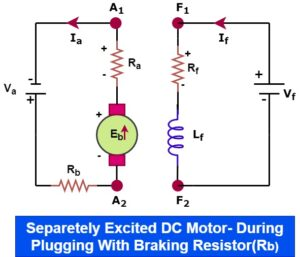 plugging of separately excited dc motor with braking resistor
