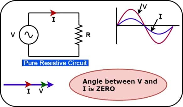pure resistive load and phasor diagram
