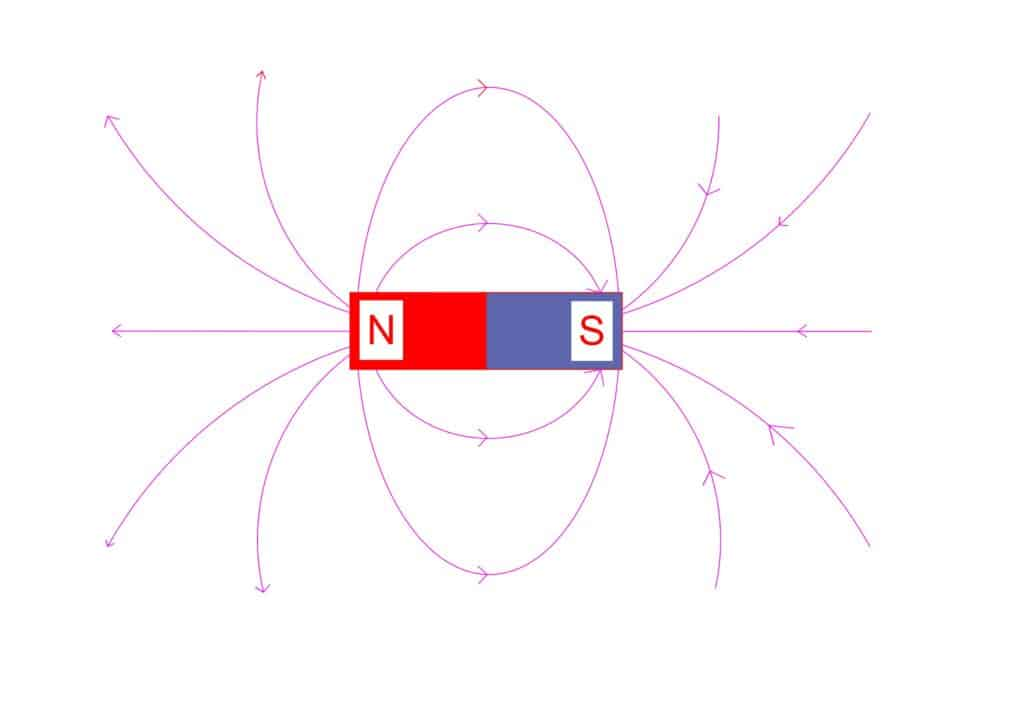 magnetic field produced by a magnet