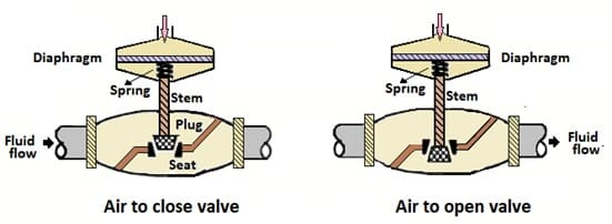 air to open- air to close control valve