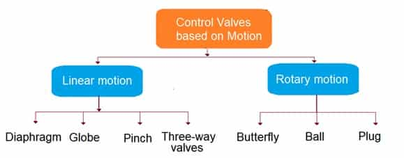 control valve classification-based on motion