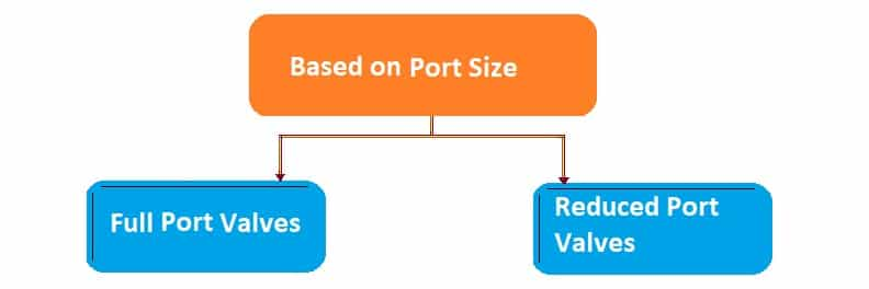 control valve classification-based on port size